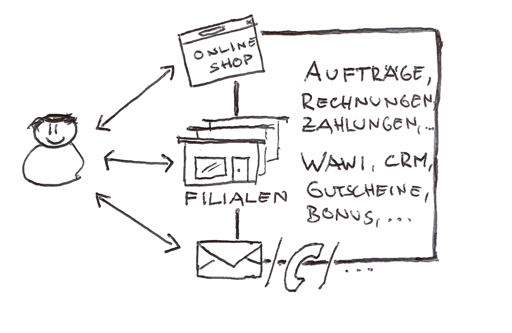 e-matters Omnichannel Scribble
